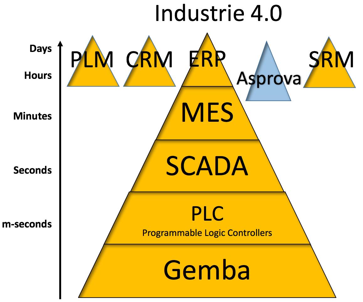 industry-4-0-asprova-e